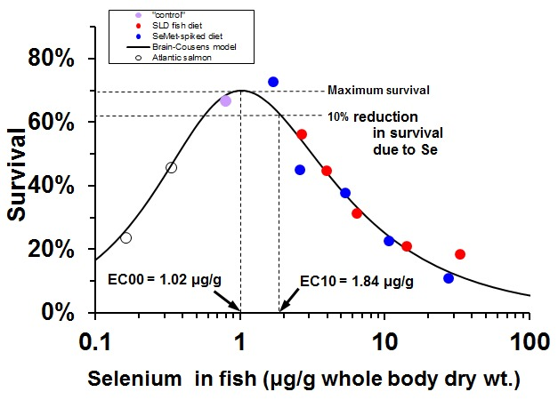 Se dose-response curve for juvenile salmon mortality - percent scale