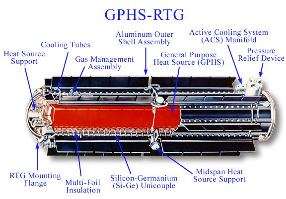 Cutdrawing of an GPHS-RTG