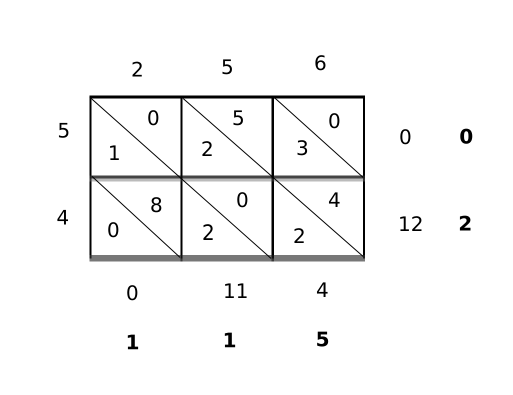 Gelosia multiplication 45 256