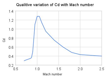 Qualitive variation of cd with mach number
