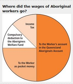 Indigenous-wages-graph