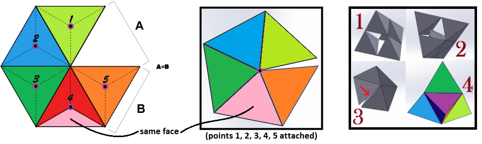 Tetrahedrons cannot fill space.