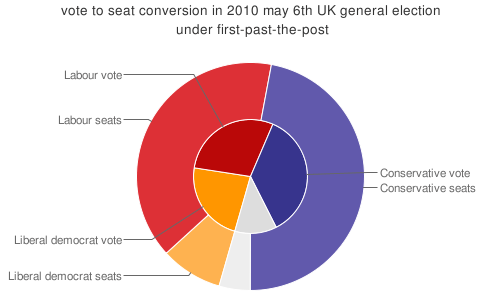 pie chart of the election results showing popular vote against seats won, coloured in party colours