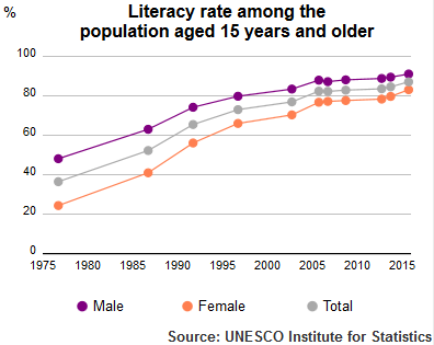 UIS Literacy Rate Iran population plus 15 1975-2015