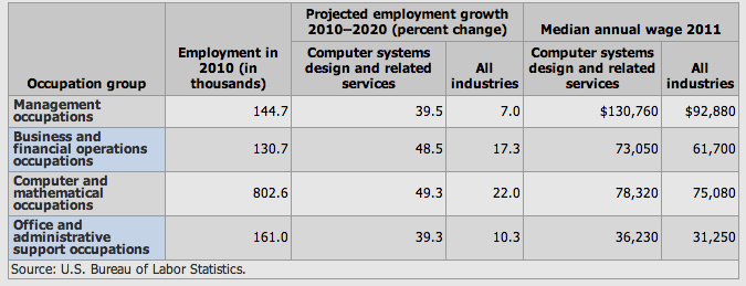 ComputerSystemsOccupationalGrowthWages
