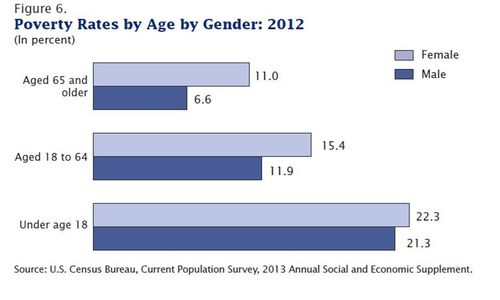 Gender and poverty 2012