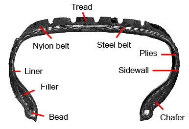 Bridgestone tire cross section