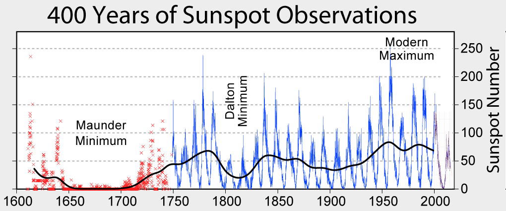 Sunspot Numbers