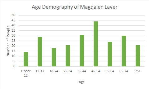 Age demography of Magdalen Laver