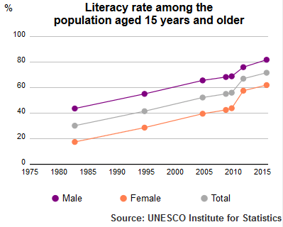 UIS Literacy Rate Morocco population +15 1980 to 2015