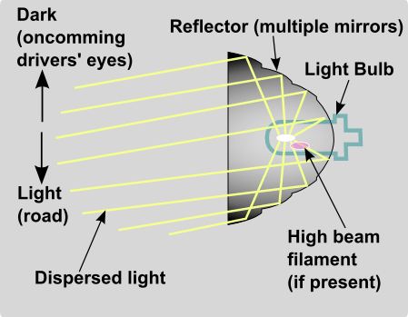 Headlight reflector optics schematic