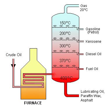 Fractional distillation for Kids - Kiddle