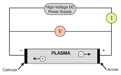 Simple representation of a discharge tube - plasma