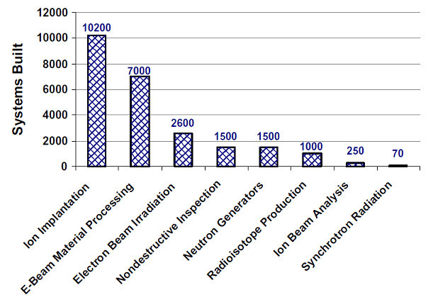Breakdown of the cumulative number of industrial accelerators according to their applications
