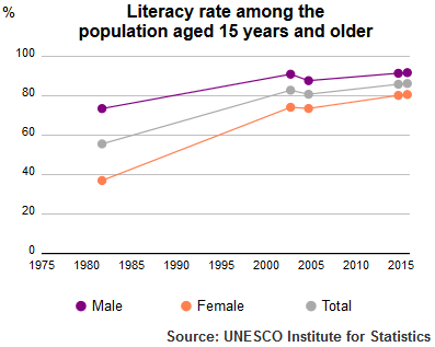 UIS Literacy Rate Syria population plus15 1980 2015