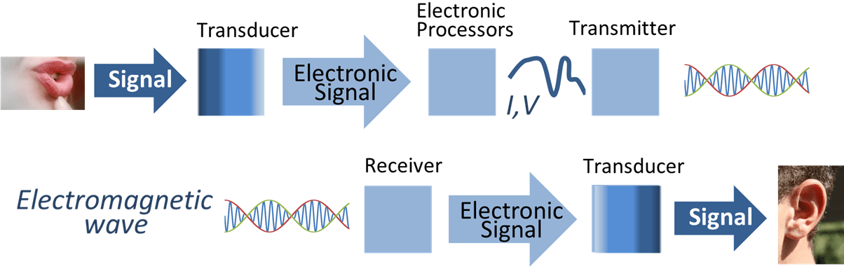 Signal processing system