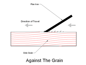 Against-grain