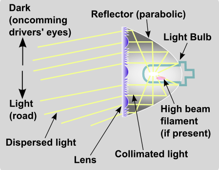 Headlight lens optics schematic