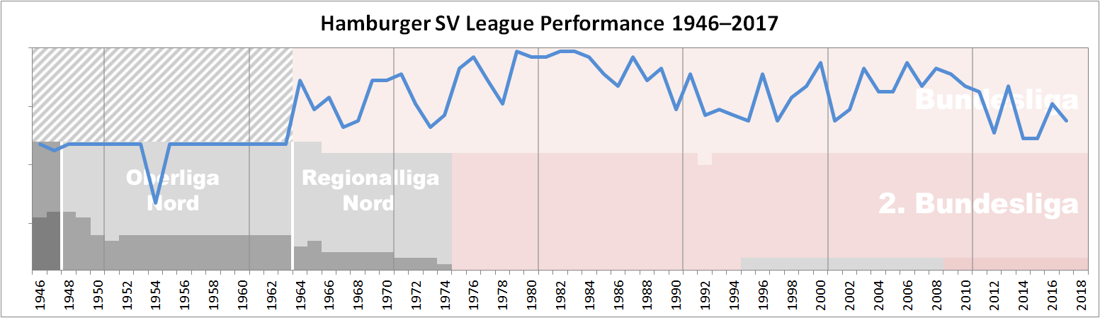 Hamburger SV Performance Chart