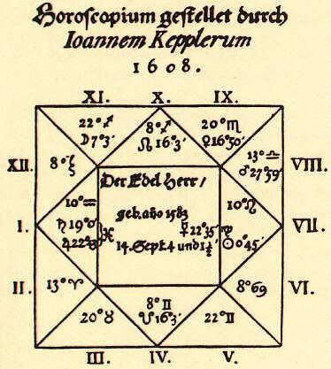 Kepler-Wallenstein-Horoskop