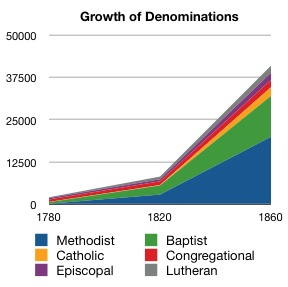 Growth of Denominations in America 1780 to 1860