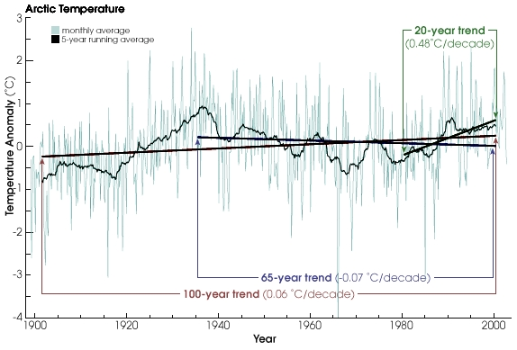 NASAarctic temp trends rt
