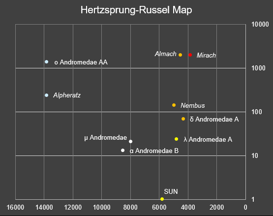 A Hertzsprung-Russel diagram for stars above 4th magnitude in the Andromeda constellation (axes not labelled).