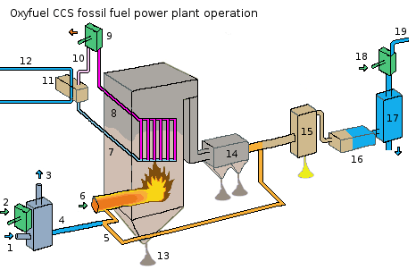 Oxyfuel CCS fossil fuel power plant operation