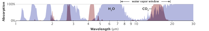 CO2 H2O absorption atmospheric gases unique pattern energy wavelengths of energy transparent to others