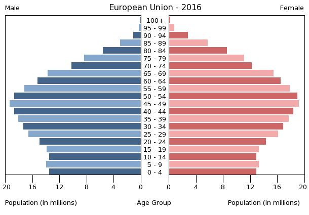 Population pyramid of the European Union 2016