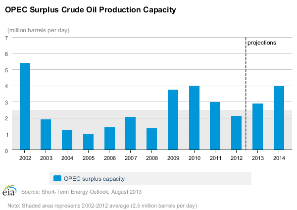 OPEC Surplus Crude Capacity