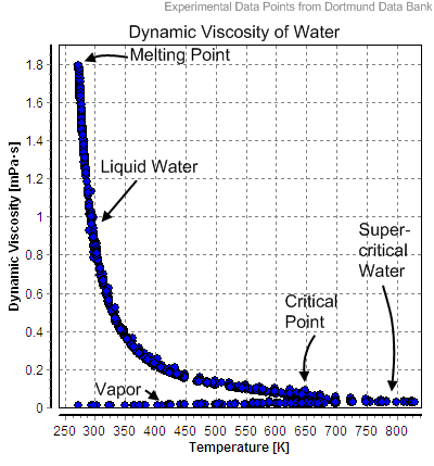 Dynamic Viscosity of Water