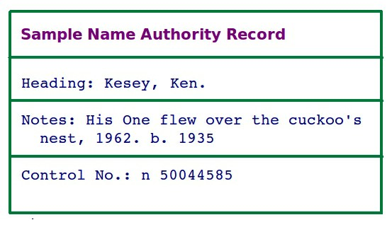 Sample Name Authority Record