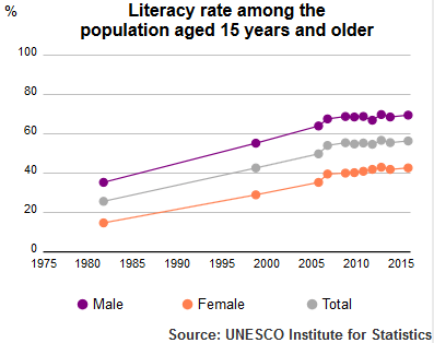 UIS Literacy Rate Pakistan population plus15 1980 2015