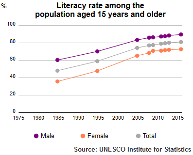 UIS Literacy Rate Tunisia population plus15 1985 2015