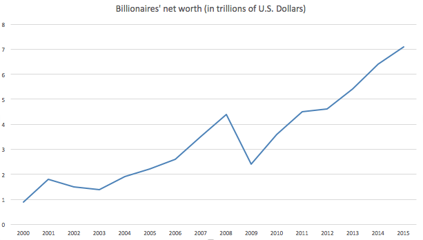 Billionaire's net worth 2000-2015