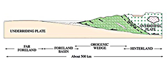 Orogenic wedge