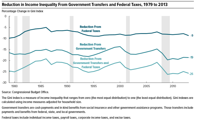 CBO Effect of Taxes and Transfers on Income Inequality 1979 to 2011