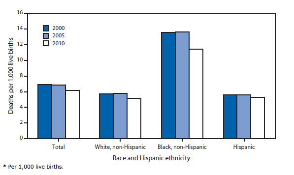Infant Mortality Rates in the US by Race and Hispanic Ethinicity of the Mother