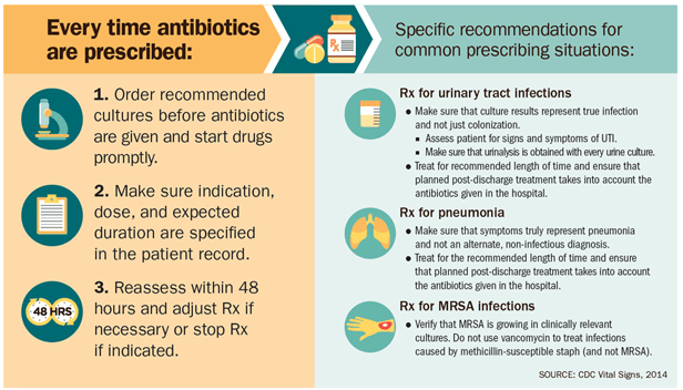 Antibioticresistance diagram