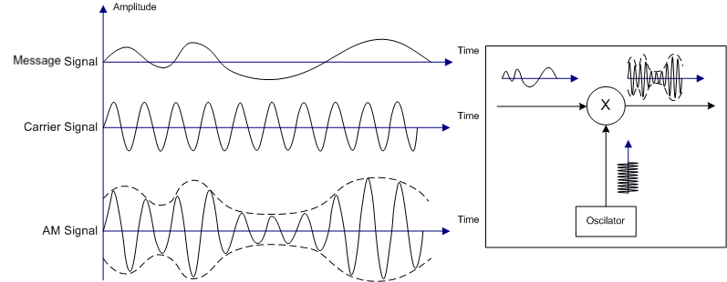 Illustration of Amplitude Modulation