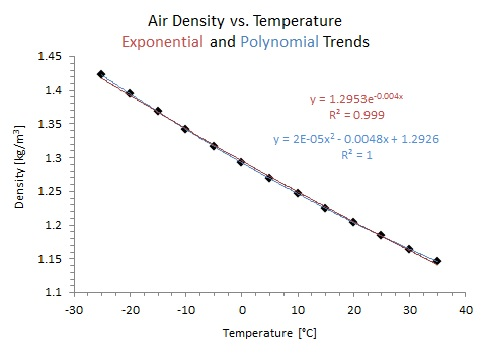 Air density vs temperature