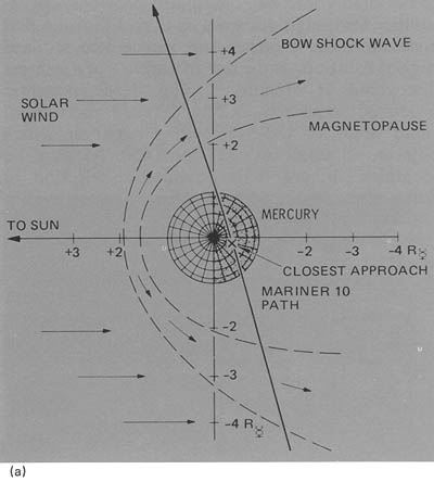 Mariner 10's third encounter with Mercury (diagram)