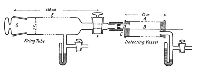PSM V87 D120 Apparatus for counting alpha particles