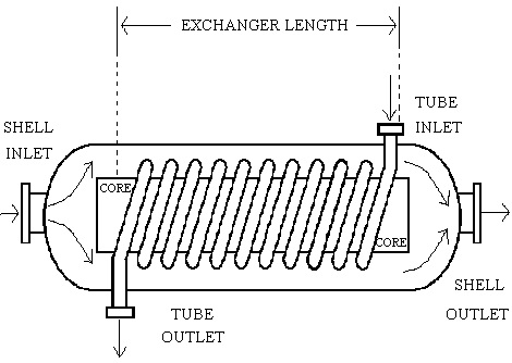 Heat Exchanger Facts For Kids