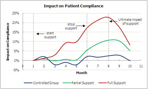 Impact on patient compliance