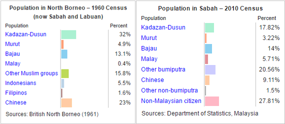North Borneo and Sabah Population Comparison (1960 and 2010)