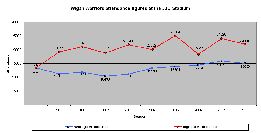 Warriors JJB attendance