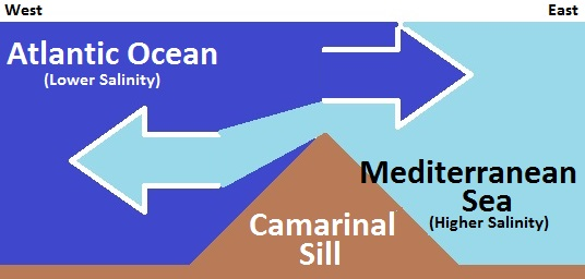 Camarinal Still Water Mixing (Simplified)