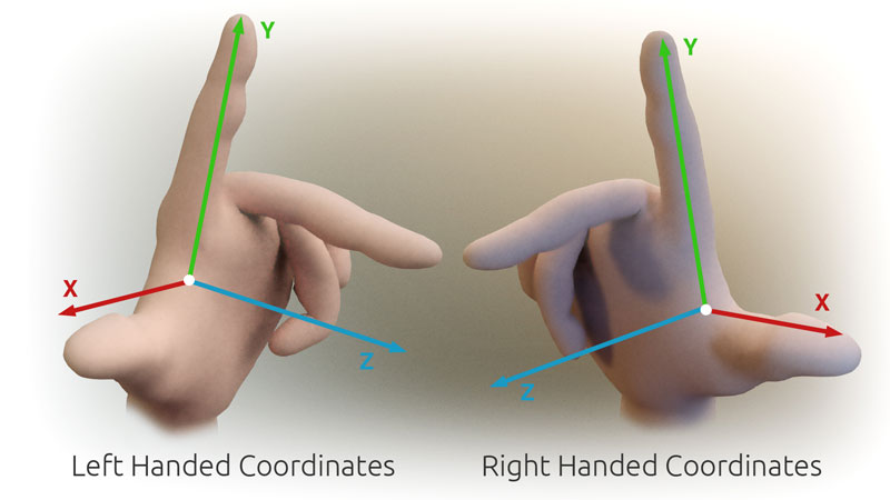 3D Cartesian Coodinate Handedness